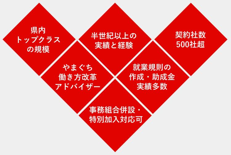 下関労務管理事務所イメージ